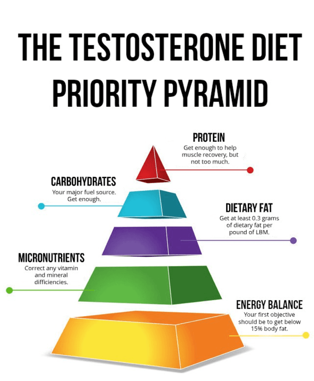 testosterone-diet