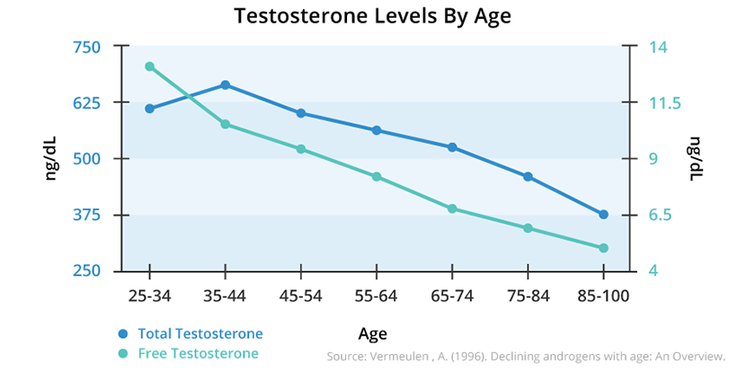 testrx-testosterone.production.by.age