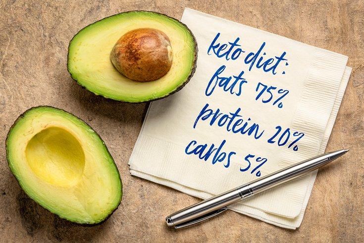 keto-standard-diet-plan