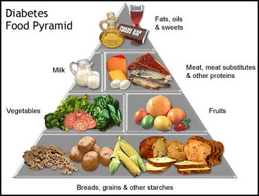 diabetes-food-pyramid