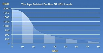 hgh-levels-in-men-by-age